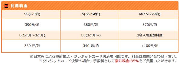 上海 中山公園駅近くのサービスアパートメント価格表